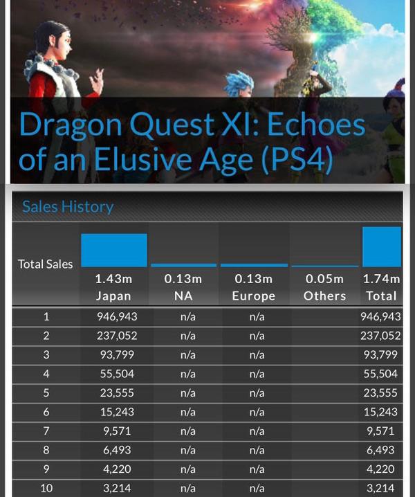 【朗報】ドラクエ11、欧米売上26万本の大ヒットを記録!のサムネイル画像