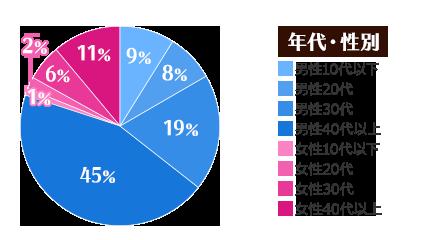 award_pc_graph1_dqx