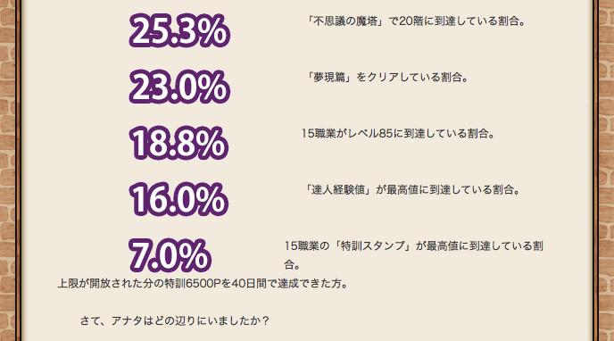 【ドラクエ10】全職レベルカンストって18.8%しかいないのなのサムネイル画像