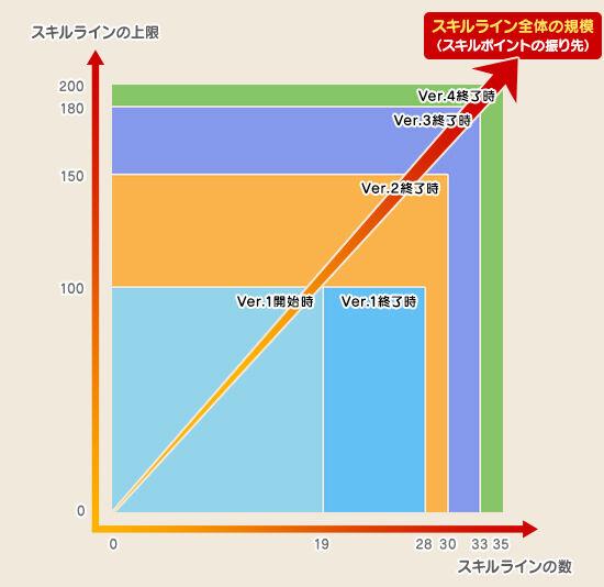 【ドラクエ10】藤澤がVer.1でレベル解放やりすぎたんだよなのサムネイル画像