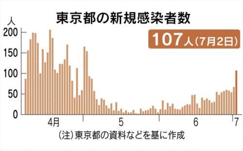 東京100人越えなんだからメガモンはコロナ仕様に戻せよ!のサムネイル画像