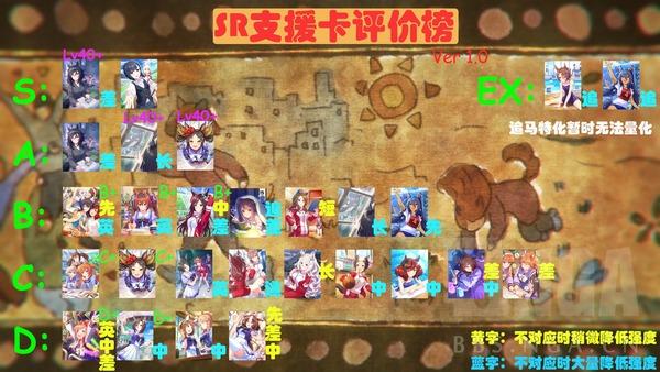 【ウマ娘】世界(中国)が評価したサポートカードランキングがこちらのサムネイル画像