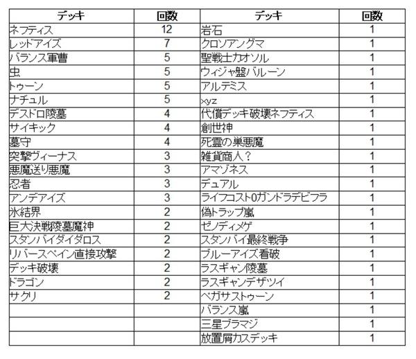 【デュエルリンクス】データ系デュエリストによるキング帯100戦の記録のサムネイル画像
