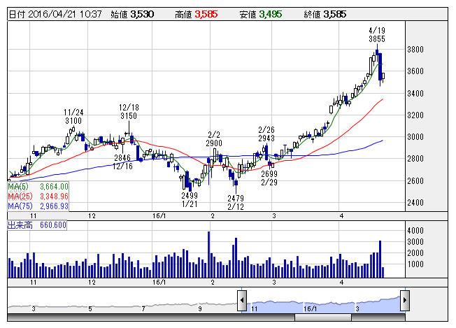【悲報】遊戯王デュエルリンクスの配信延期でコナミHDの株価が急落wwwwwwwwwのサムネイル画像