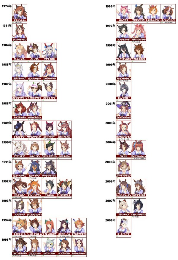【ウマ娘】ウマ娘の生年比較wwwwwのサムネイル画像