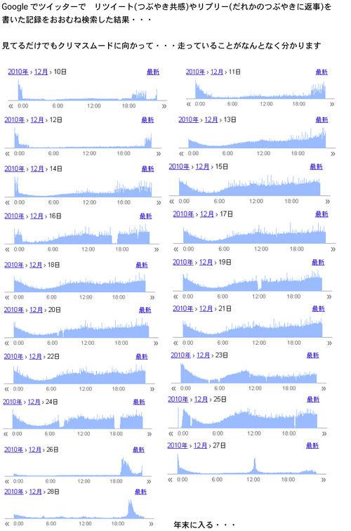ツイッターの統計2010年版