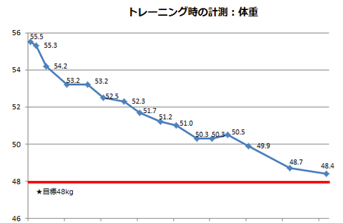 training_weight