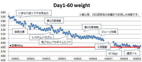 month2_weight