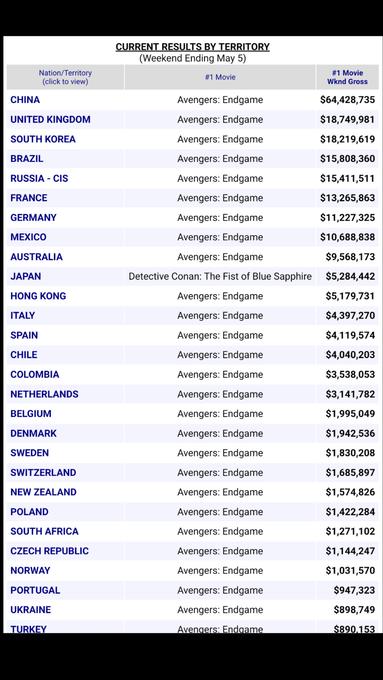 アベンジャーズ、ほぼ世界中の映画1位を総ナメにする