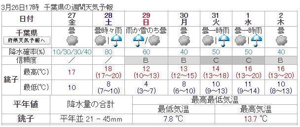 気象庁 天気