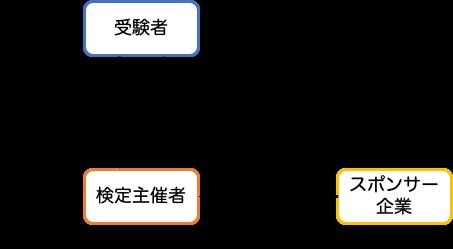プログラミング英語検定スポンサー関係図 hspace=