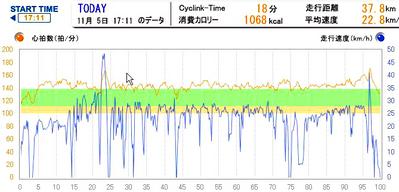 Cyclink091105b