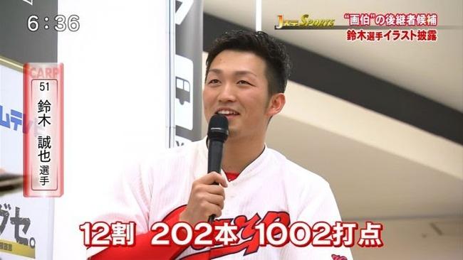 鈴木誠也12割計算目標