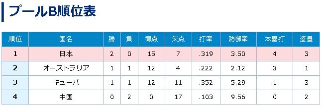 日本代表、二次ラウンド進出