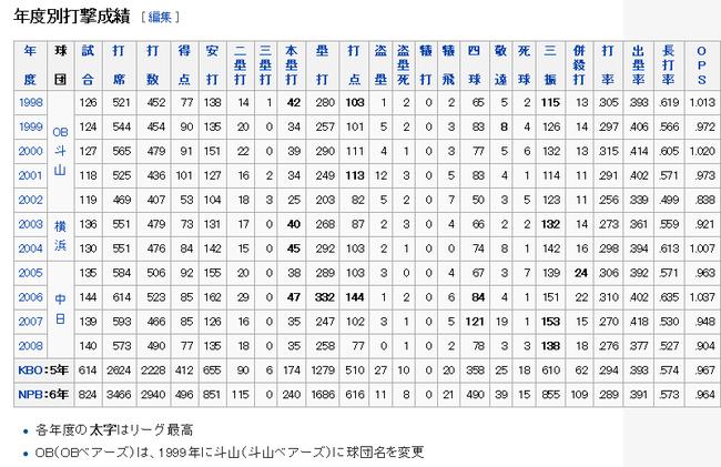37-タイロン・ウッズ - Wikipedia