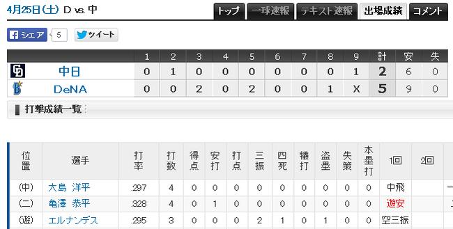 プロ野球 - 2015
