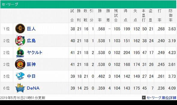 screenshot-baseball.yahoo.co.jp-2019.05.16-22-15-40