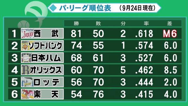 【悲報】西武、9連勝してるのにM6