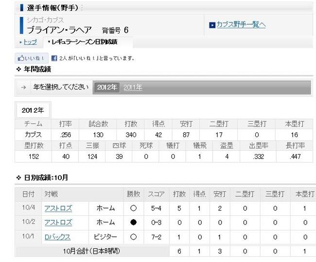 MLB - ブライアン・ラヘア