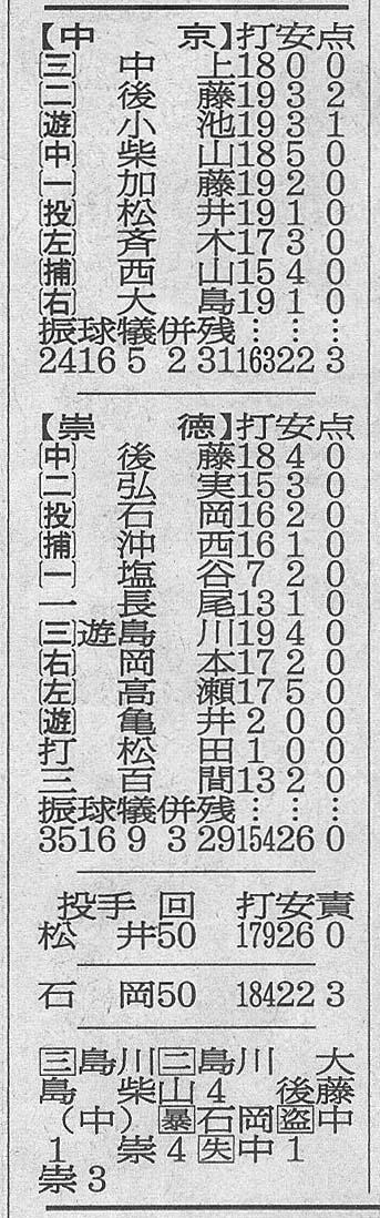 新聞軟式延長50回準決勝成績打数