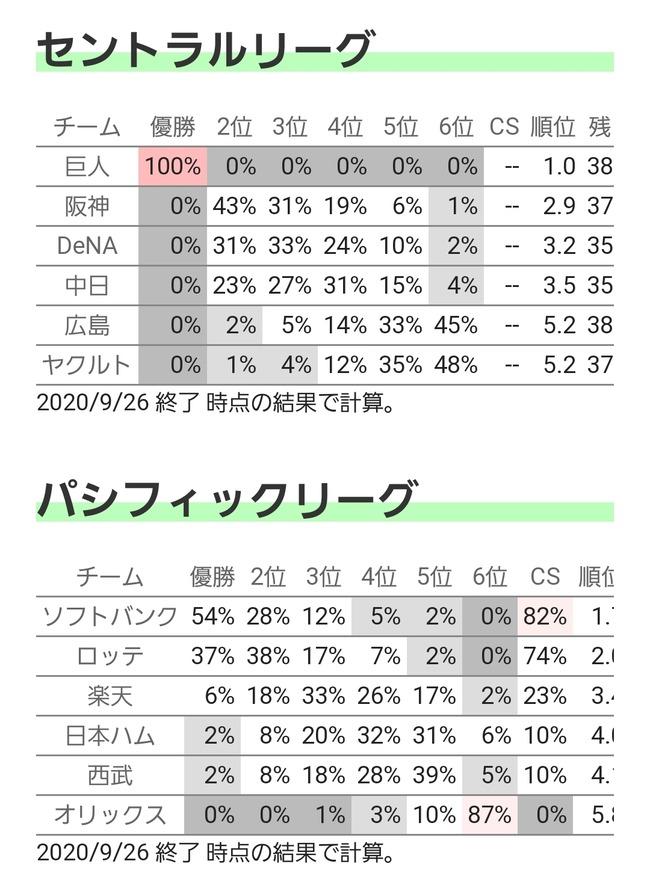 【悲報】巨人が優勝する確率100%wywywywy