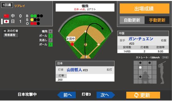 【WBC】山田の犠牲フライで1点先制 日1ー中0
