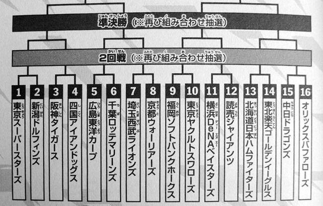 トーナメント表ドカベン