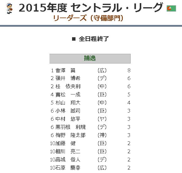 49-2015年度 セントラ