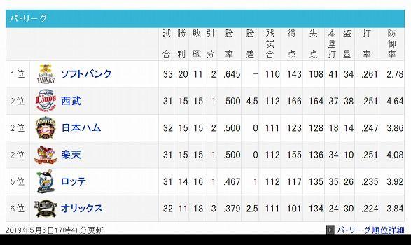 screenshot-baseball.yahoo.co.jp-2019.05.06-19-59-08