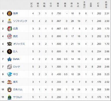 screenshot-baseball.yahoo.co.jp-2021.03.10-10_25_51