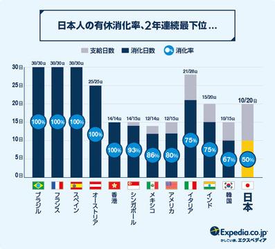 日本では考えられない!?ドイツでは有給休暇取得率ほぼ100パーセント