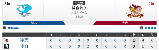 楽天イーグルス48試合目で初無得点試合wwwwwww