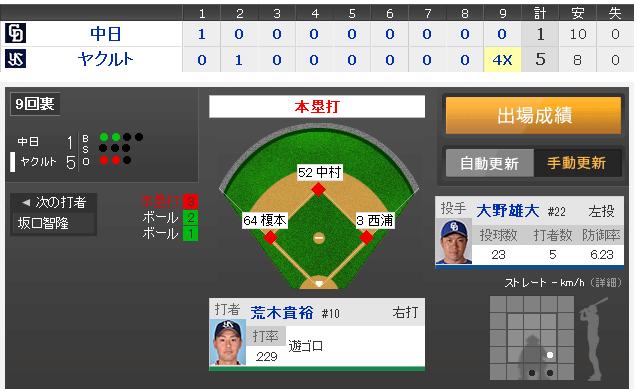 【GIF】荒木サヨナラ満塁ホームランwwwwwww