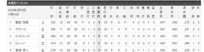 オープン戦 - 打者成績