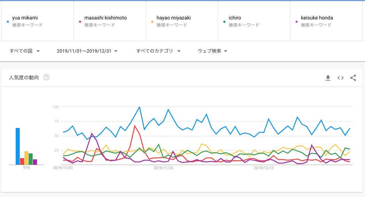 【朗報】Google、イチローが本田圭佑より人気と結論づけてしまうwww