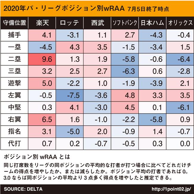 12球団ポジション別wRAA(説明あり)wrawrawra
