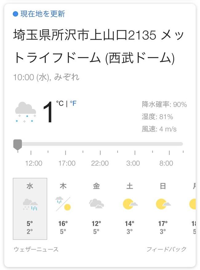 【悲報】西武ドームさんの現在の気温