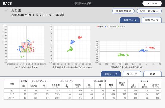 大正義巨人軍、データ解析システムを導入wwwwwwwwwww