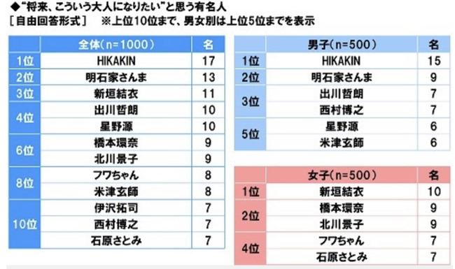 日本中の中高生に聞いた『将来こういう大人になりたい人』ランキングが発表wwww