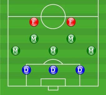 サッカーの3-5-2とか言うシステム