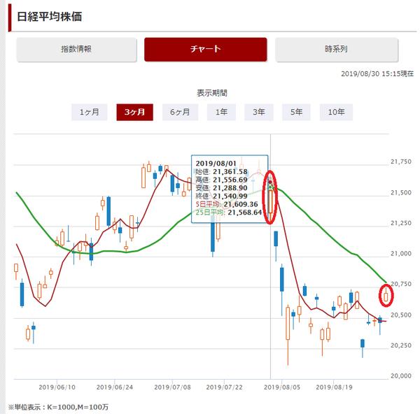 2019年8月日経平均株価推移