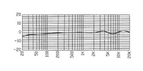 RODE NT3 周波数帯域