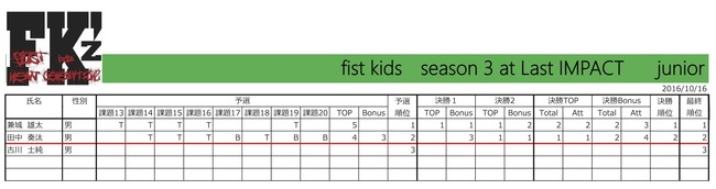 fist kids Round 4 in  IMPACT佐賀 Junior