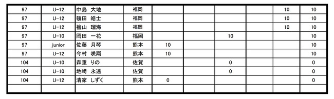 Round Ranking 2019-3