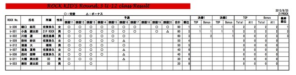 ROCK KIDS Round3-3 集計表