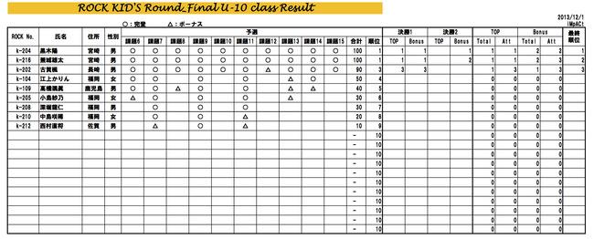 ROCK KIDS Round5 集計表 のコピー2
