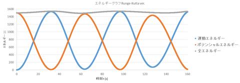 FPU-RungeKuttaGraph