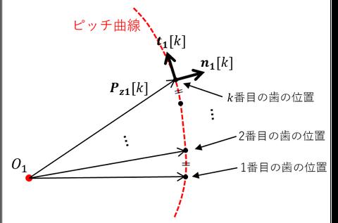 NCG図4