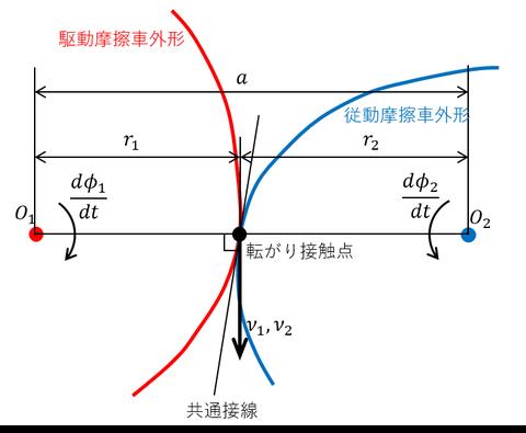 NCG図1