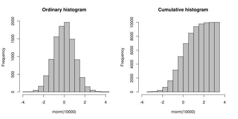 #Excel - ヒストグラム(histogram、度数分布をグラフにしたもの)のまとめ